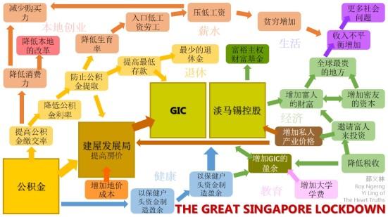 GIC与淡马锡经营流程图